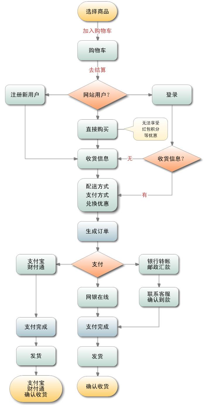 网站订购流程